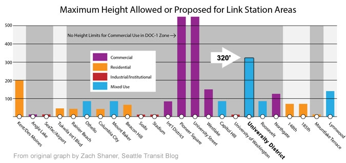 Maximum Height Allowed or Proposed for Link Station Areas